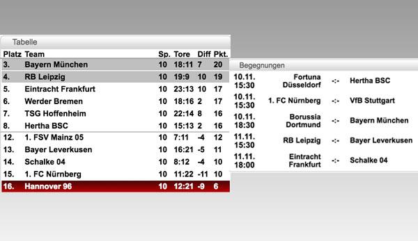 Bundesliga Tabelle Spielplan Und Ergebnisse 11 Spieltag