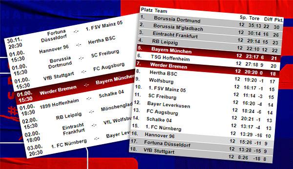 Bundesliga Tabelle Spielplan Und Ergebnisse 13 Spieltag