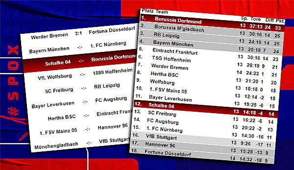 Bundesliga Tabelle Spielplan Und Ergebnisse 14 Spieltag