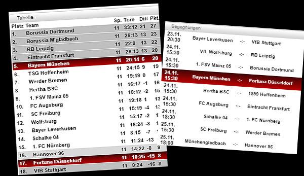 Bundesliga Tabelle Spielplan Und Ergebnisse 12 Spieltag