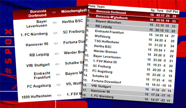 Bundesliga Tabelle Spielplan Und Ergebnisse 17 Spieltag