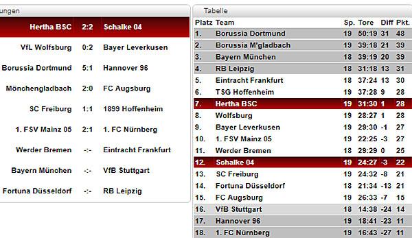 Bundesliga Tabelle Spielplan Und Ergebnisse 19 Spieltag