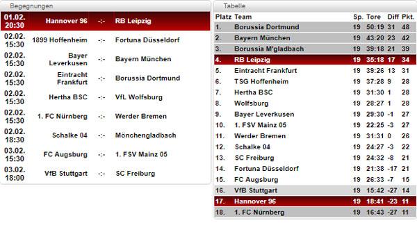 Bundesliga Tabelle Spielplan Und Ergebnisse 20 Spieltag