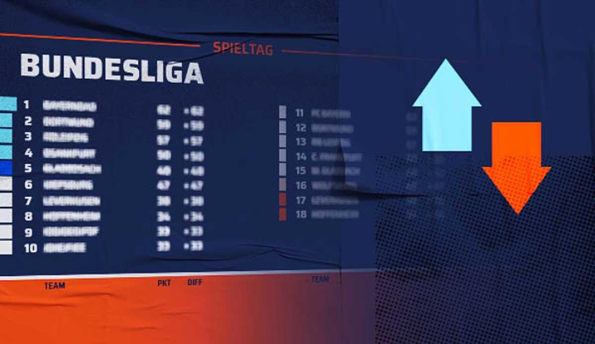 Bundesliga Tabelle Spielplan Und Ergebnisse Vor Dem 30 Spieltag