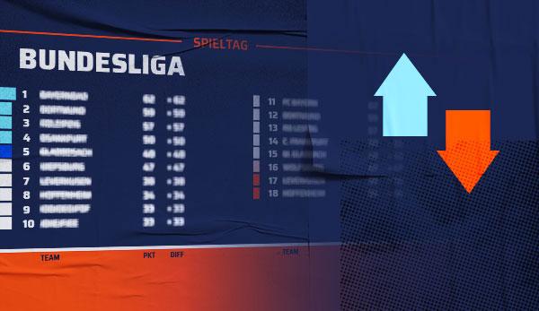 Bundesliga Tabelle Spielplan Und Ergebnisse Der 10